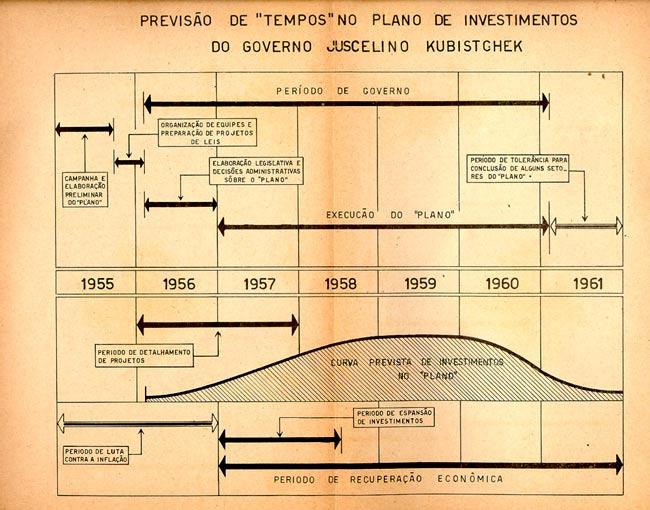 50 anos em 5: o Plano de Metas | CPDOC